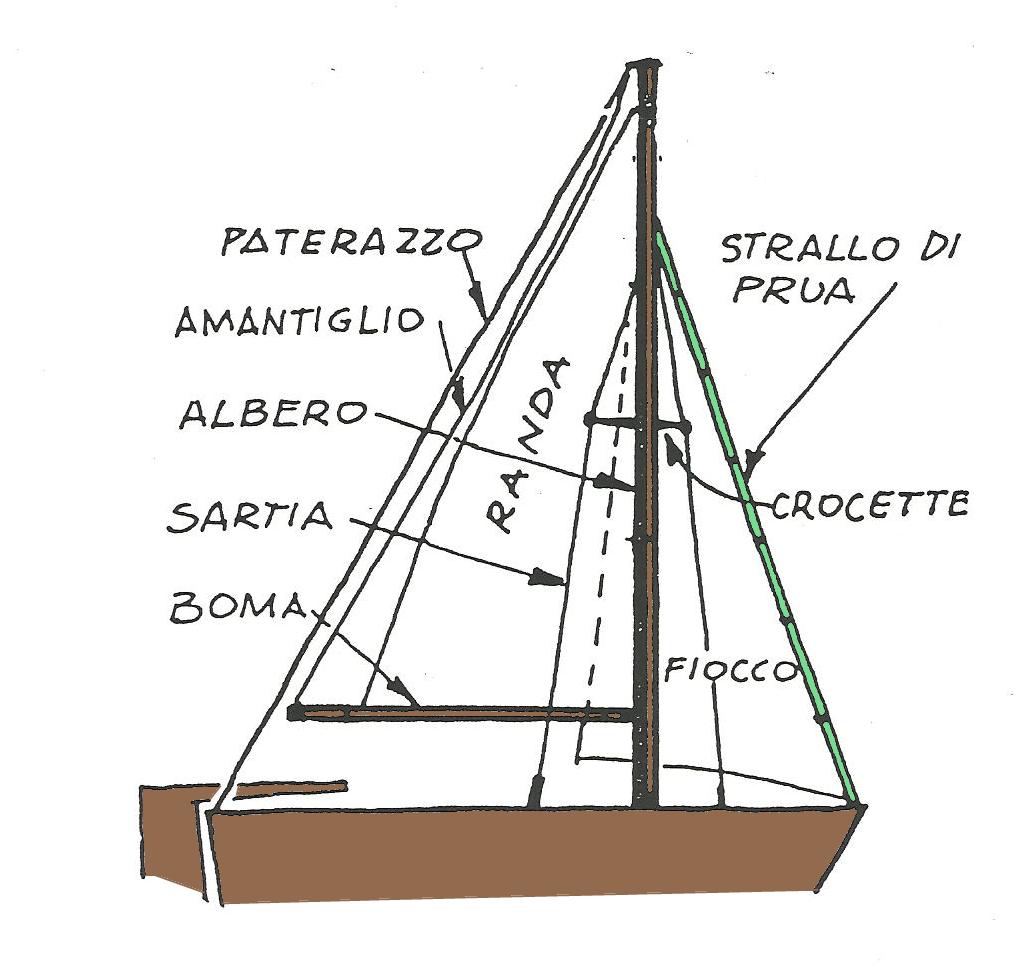 Attrezzatura Barca a Vela