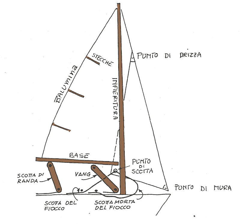 Le Vele in Barca a Vela